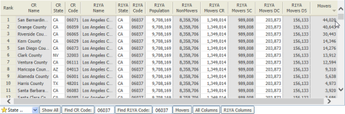 Los Angeles County Outbound Migration